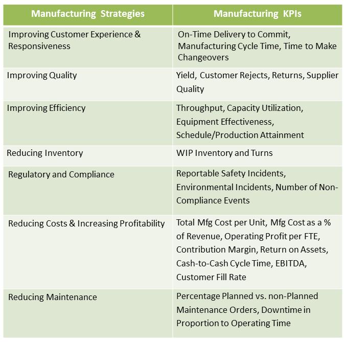 kpis manufacturing